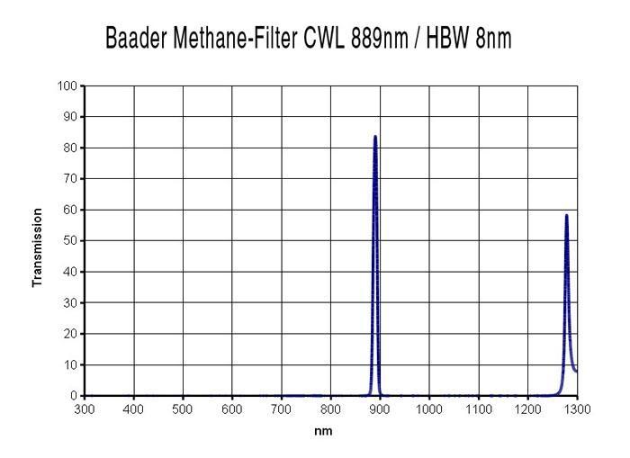 Transmissionskurve des Baader Methanfilters