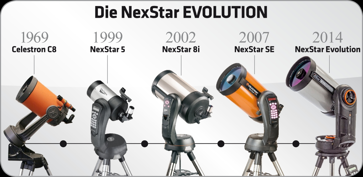 Teleskop-Evolution