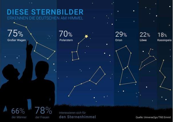 Infografik-Sternbilder