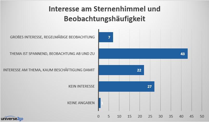 72 Prozent der Deutschen interessieren sich für den Sternenhimmel