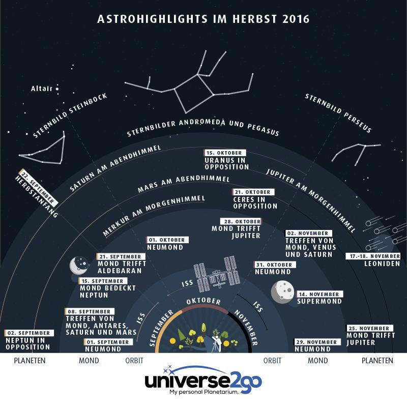Infografik Highlights im Herbst 2016
