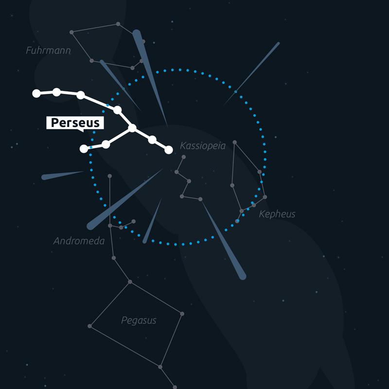 Der Radiant der Perseiden liegt im Sternbild Perseus