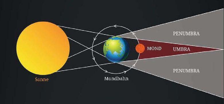 Die Erde wirft nicht nur einen spitzen Kernschatten in den Raum, sondern auch einen breit gefächerten Kernschatten. Man nennt ihn auch Penumbra.