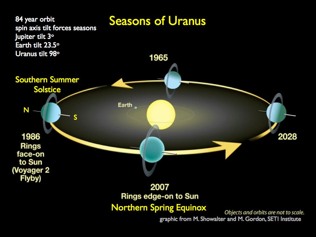 Uranus Jahreszeiten