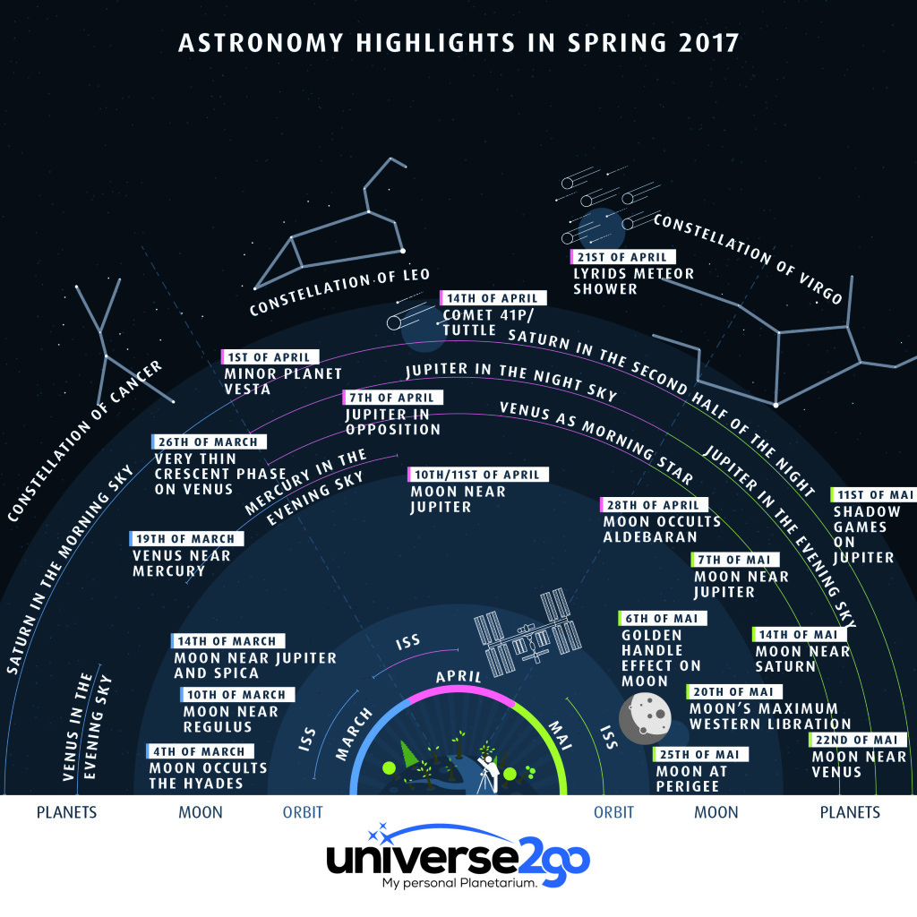 EN - u2g-infographic-astrohighlights-spring