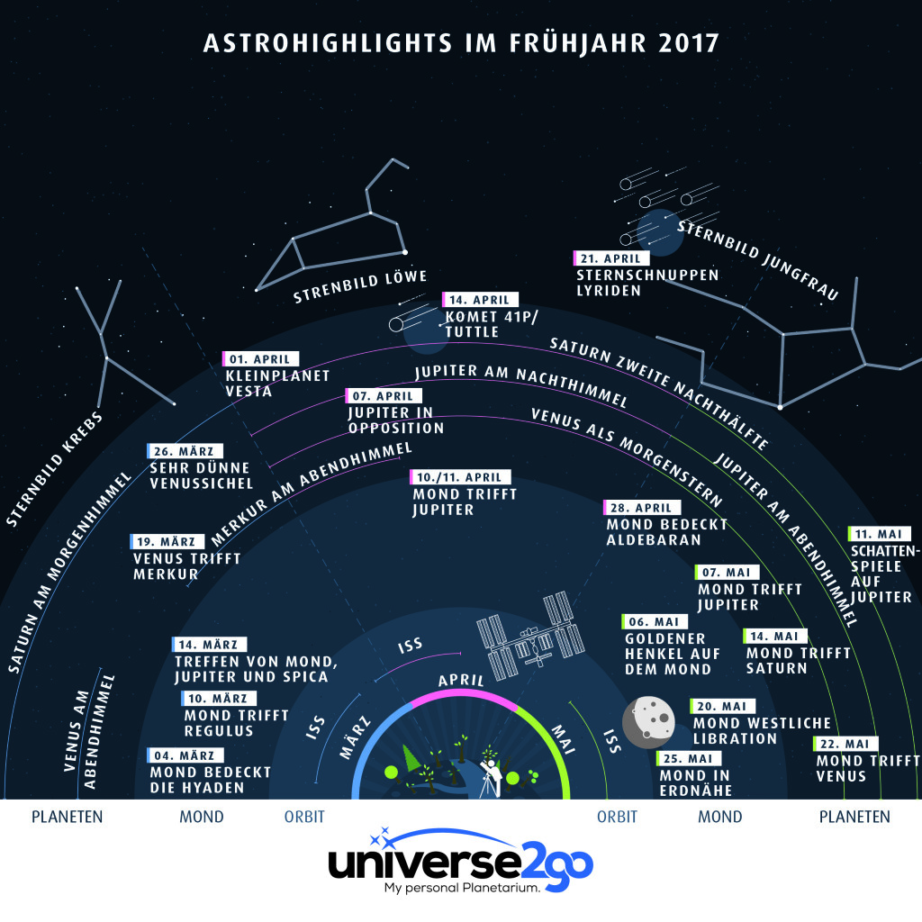 u2g-infografik-himmelsfahrplan-fruehjahr-de-web