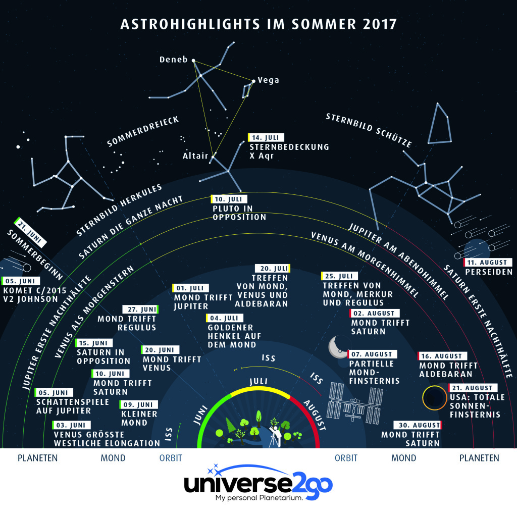 u2g-infografik-himmelsfahrplan-sommer-de-web