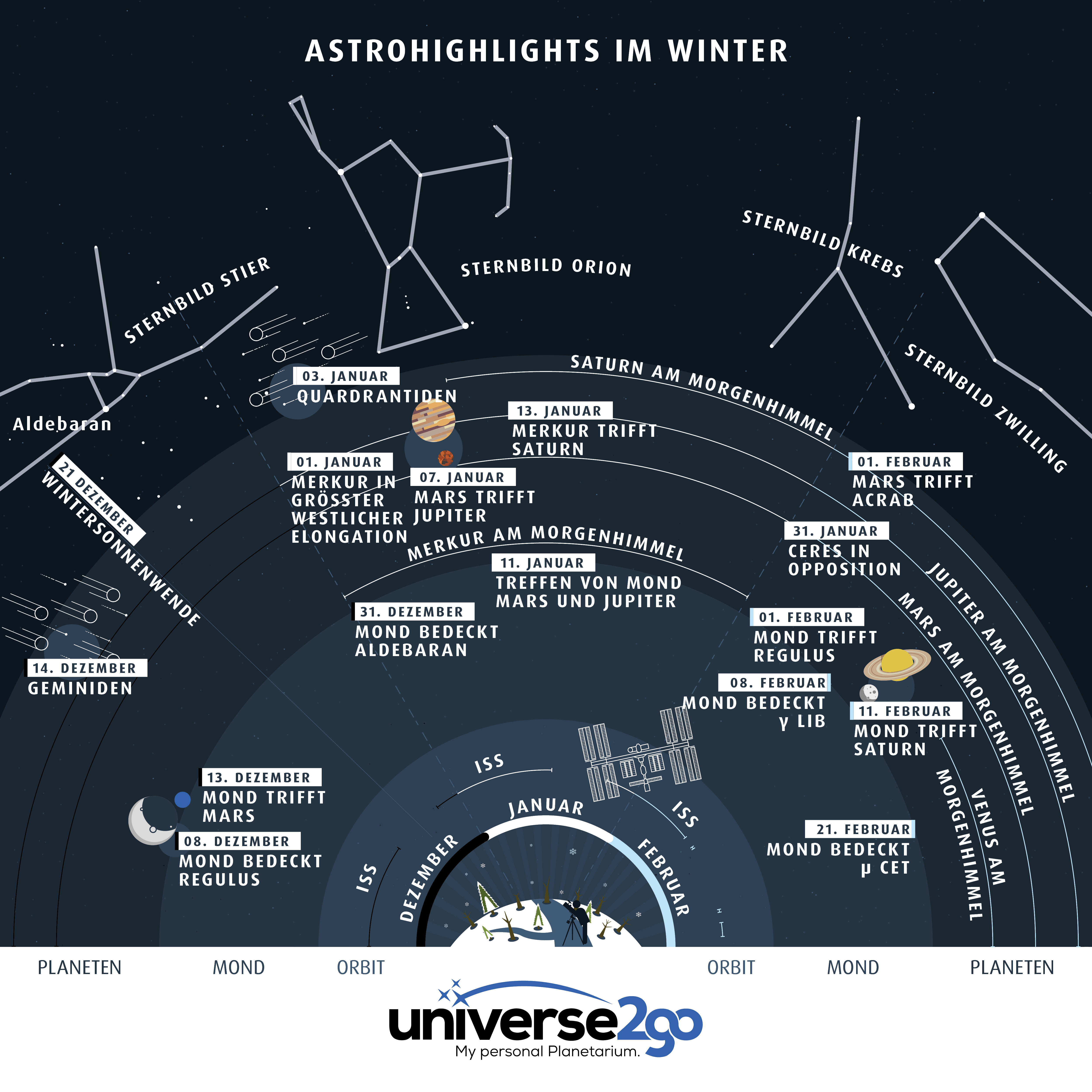 https://blog.astroshop.de/wp-content/uploads/2017/12/u2g-infografik-himmelsfahrplan-winter-de-web.jpg