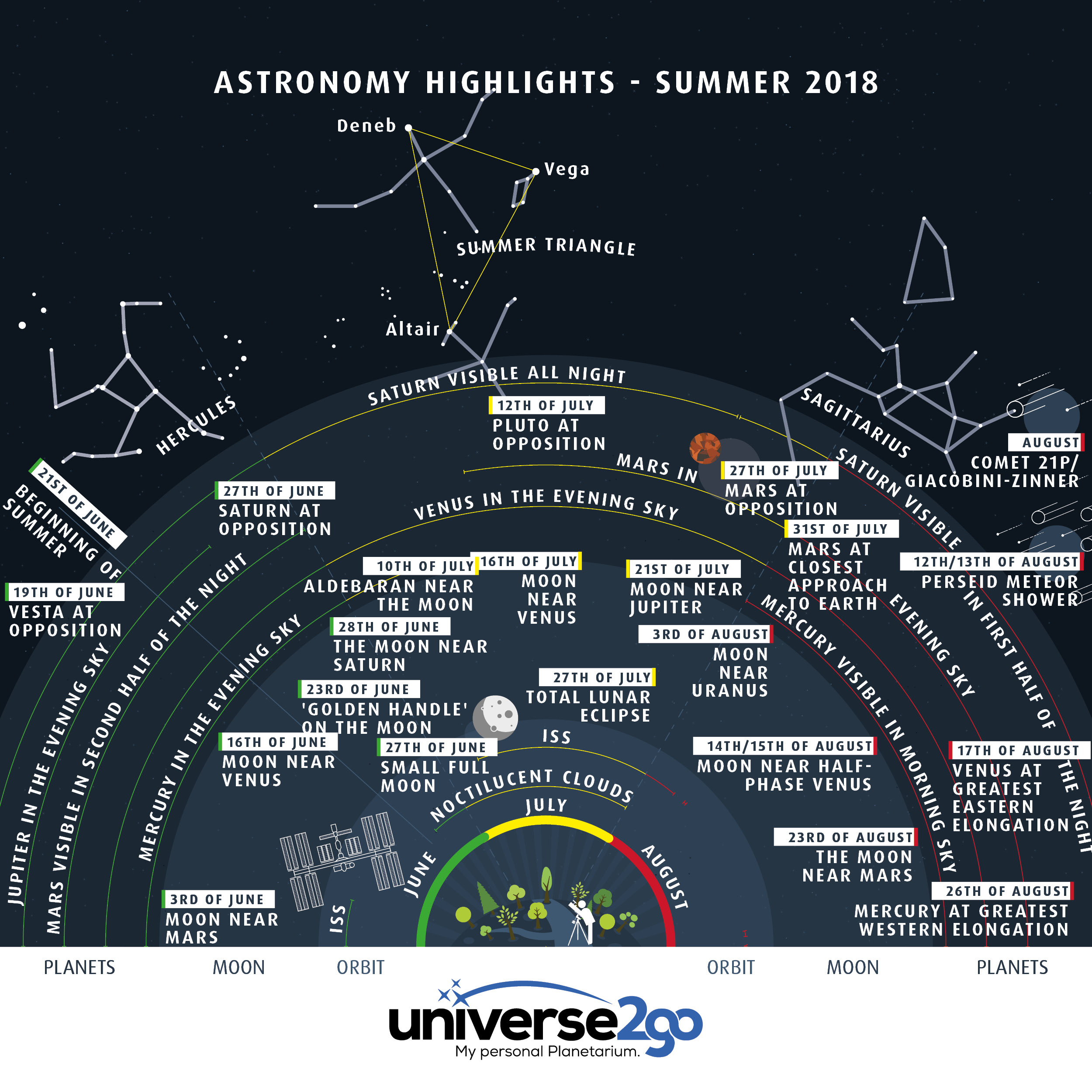 Infographic–astrohighlights-in-summer-2018-everything-that-you-can-see-from-june-to-august