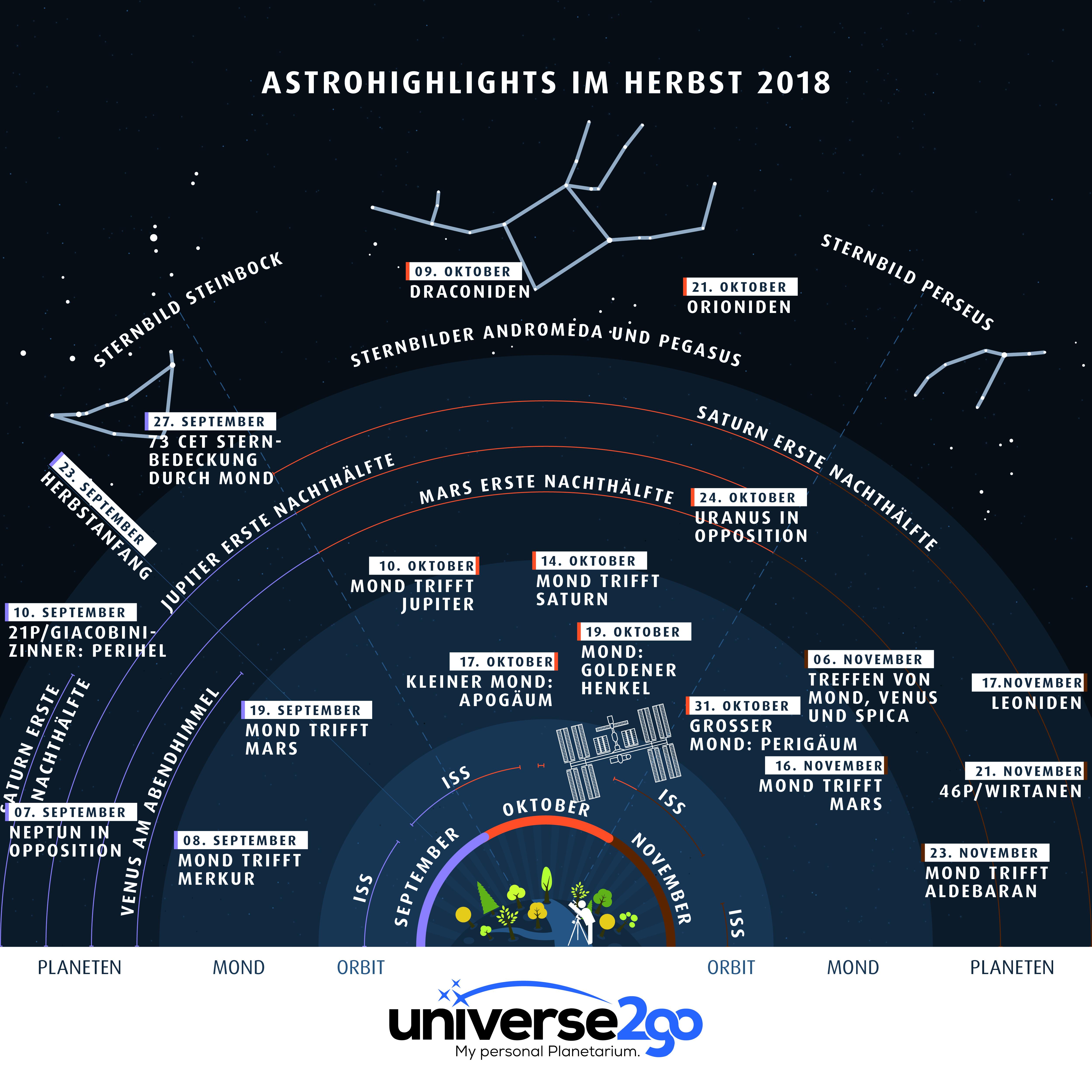 Infografik–astrohighlights-im-herbst-2018-alles-was-man-september-bis-november-sehen-kann