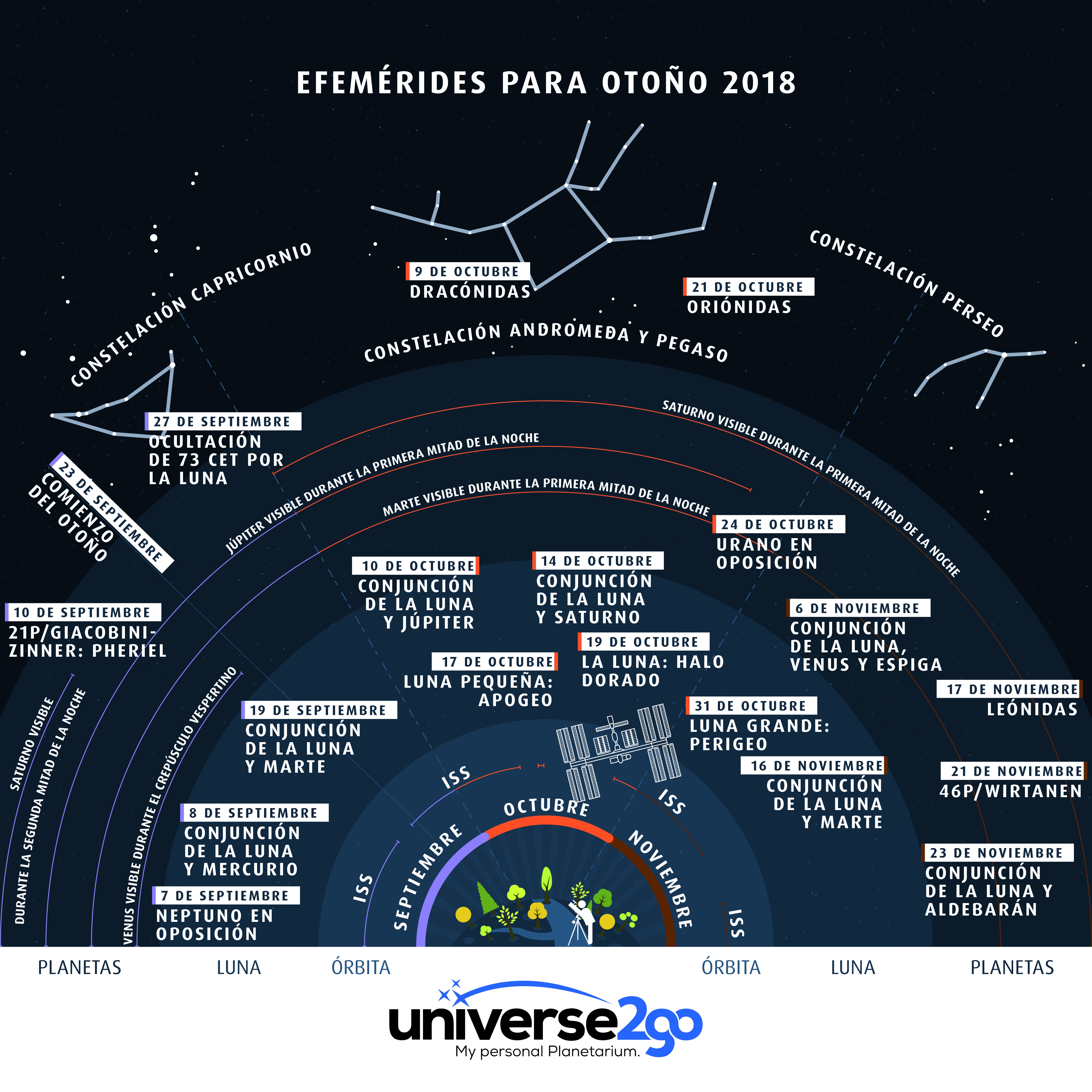 El calendario astronómico para los próximos tres meses: nuestra más reciente infografía-Efemérides-en-las noches de otoño-2018