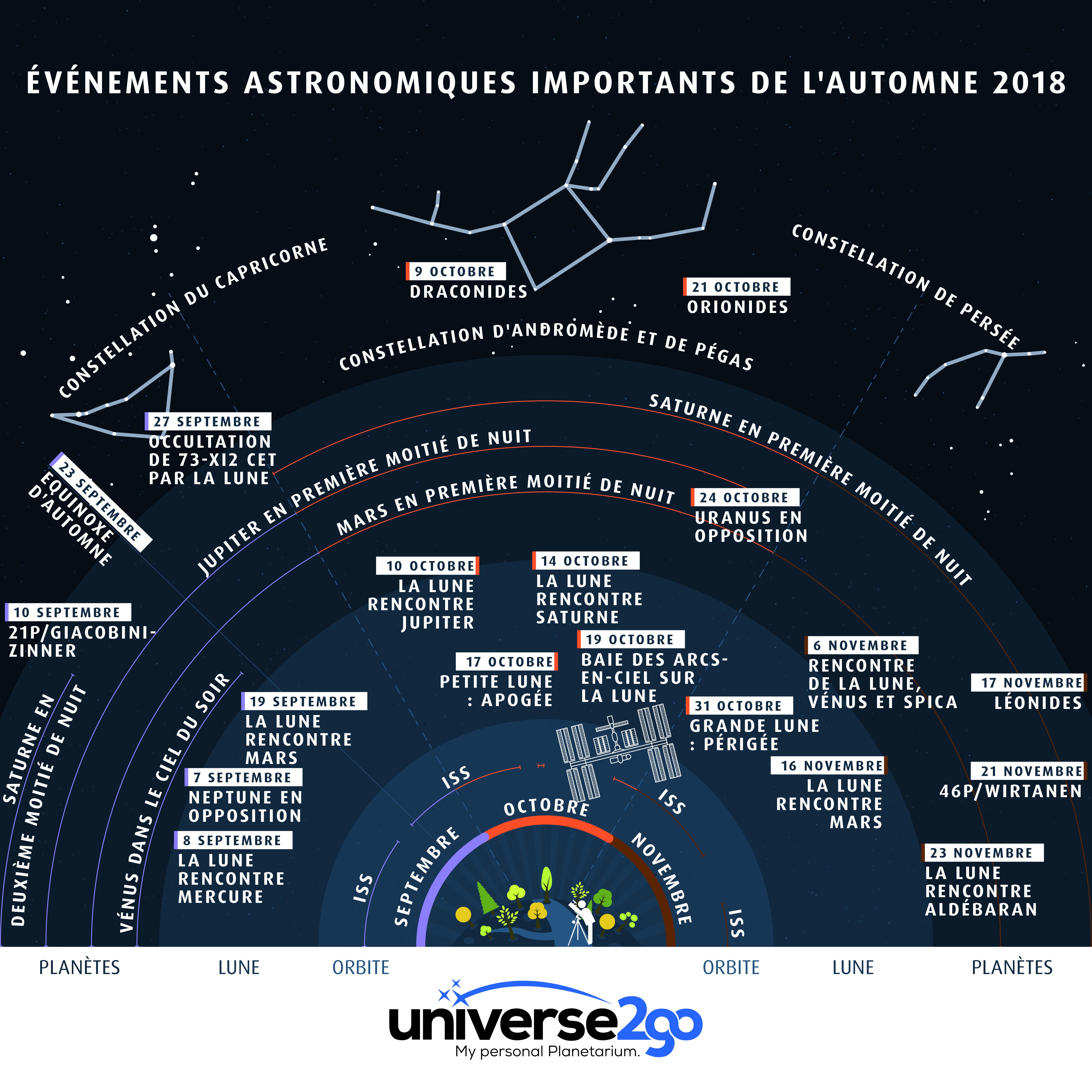 info-graphique-AUTOMNE-evenements-astronomiques-2018-tout-les-infos