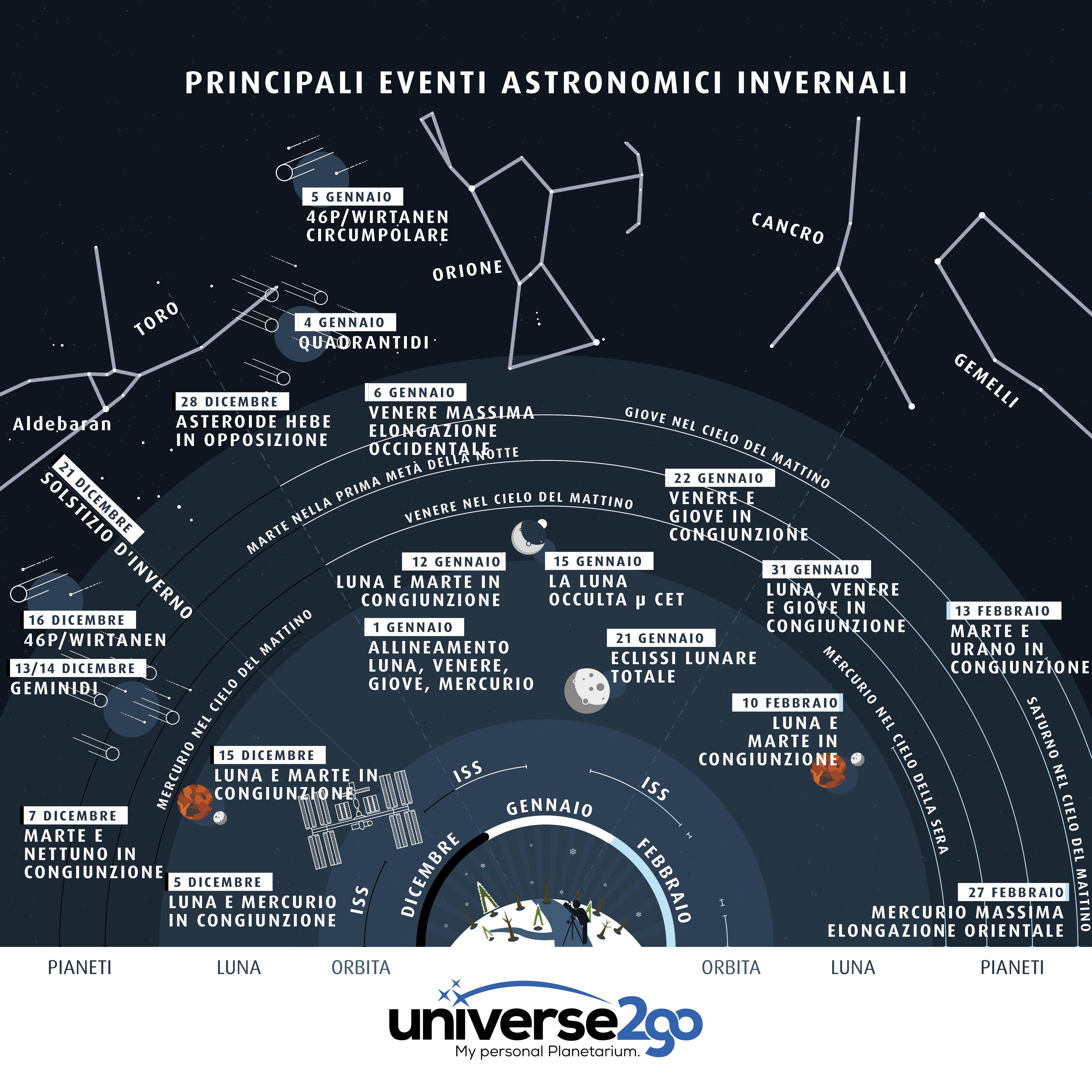 infographica-inverno-highlights-2018-tutti-informazioni