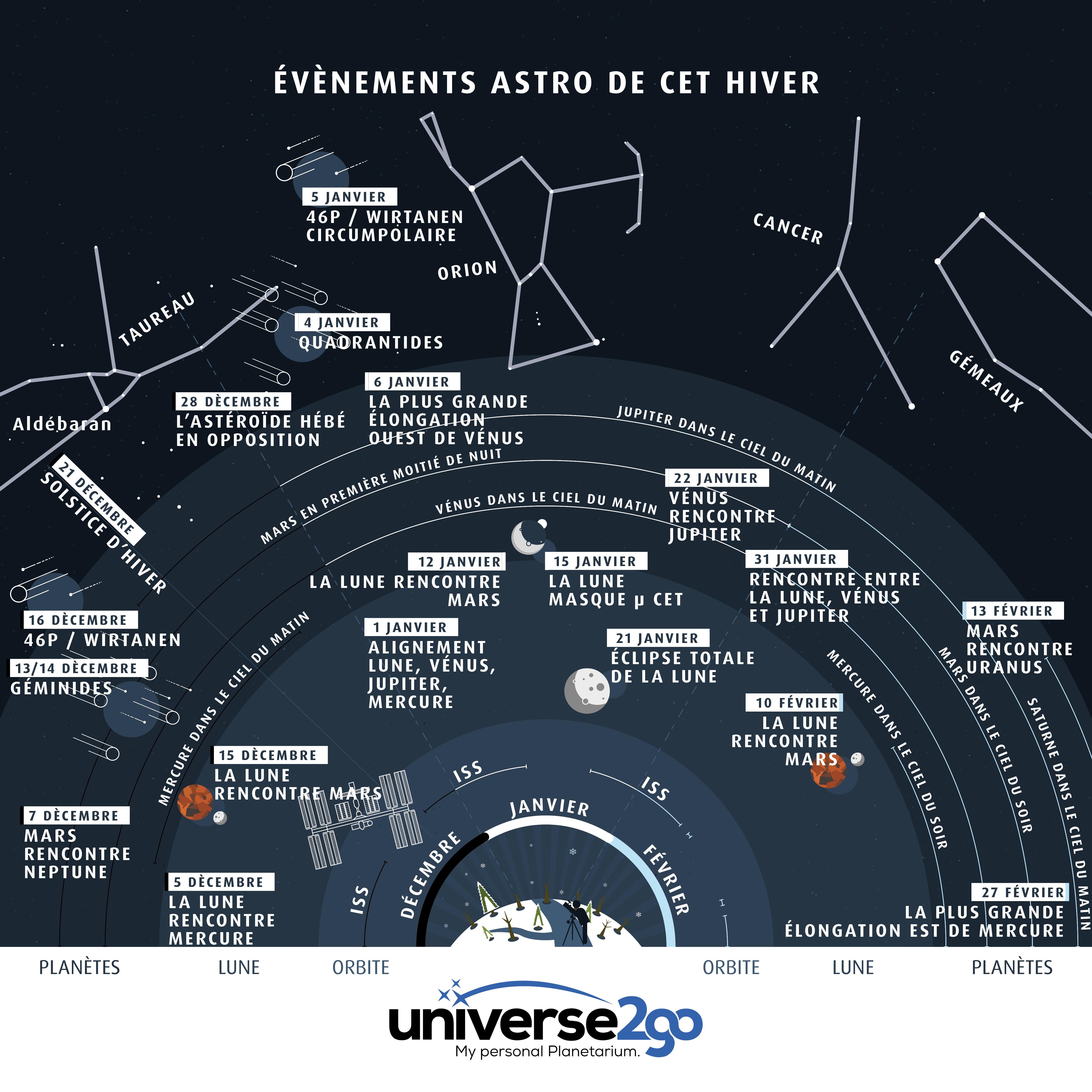 info-graphie-hiver-evenements-astronomiques-2018-tout-les-infos