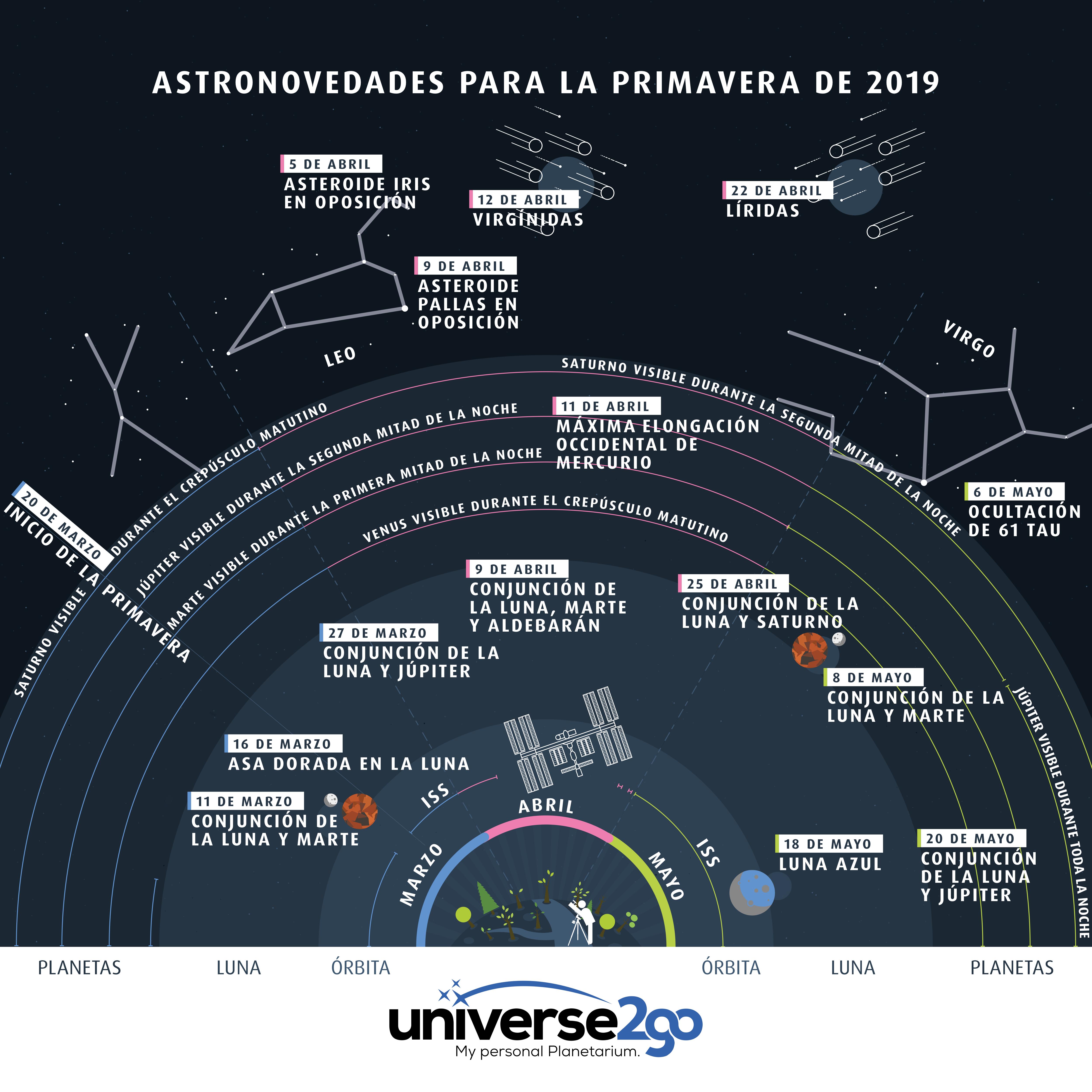 El calendario astronómico para los próximos tres meses: nuestra más reciente infografía-Efemérides-en-las-noches-de-primavera-2019