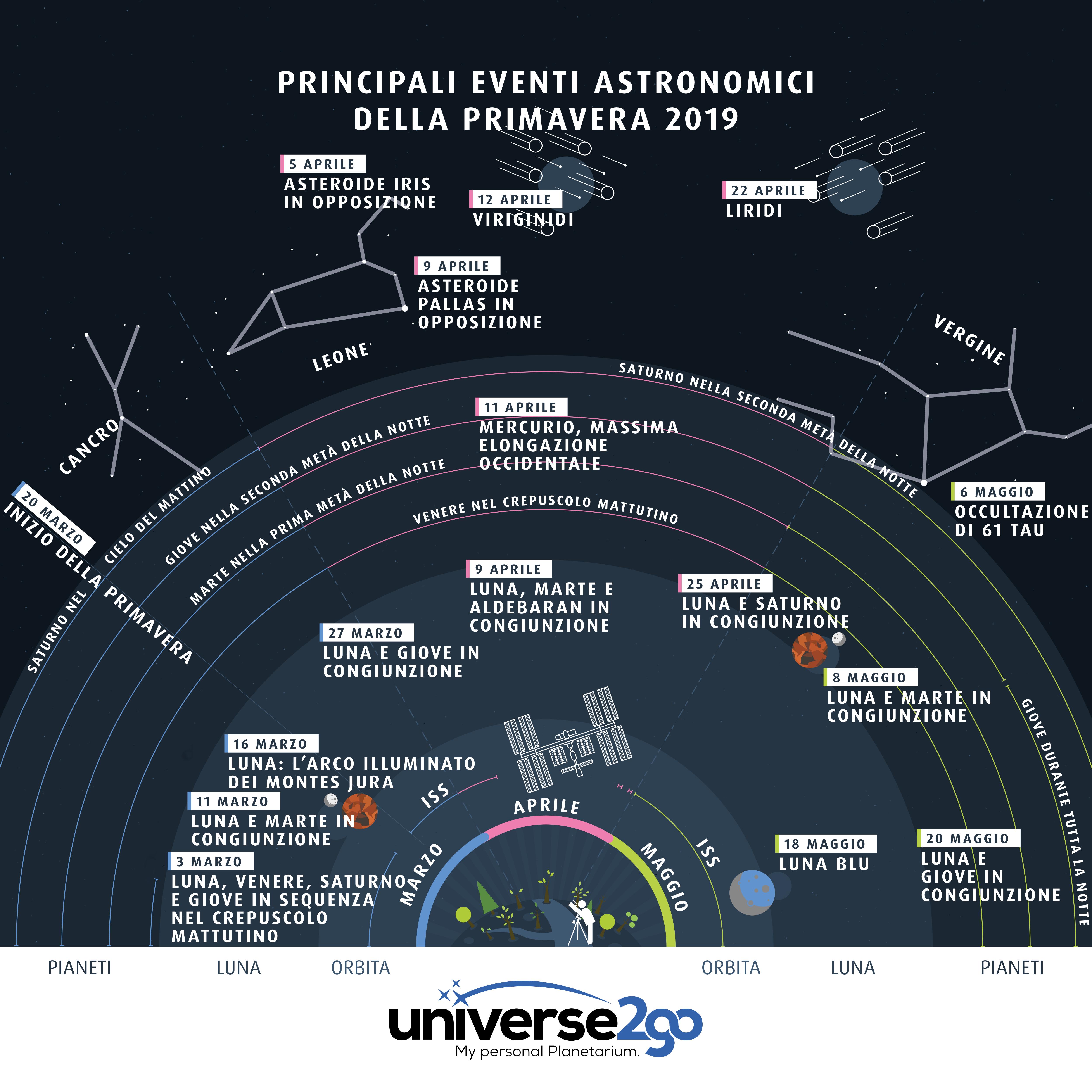 infographica-primavera-highlights-2019-tutti-informazioni