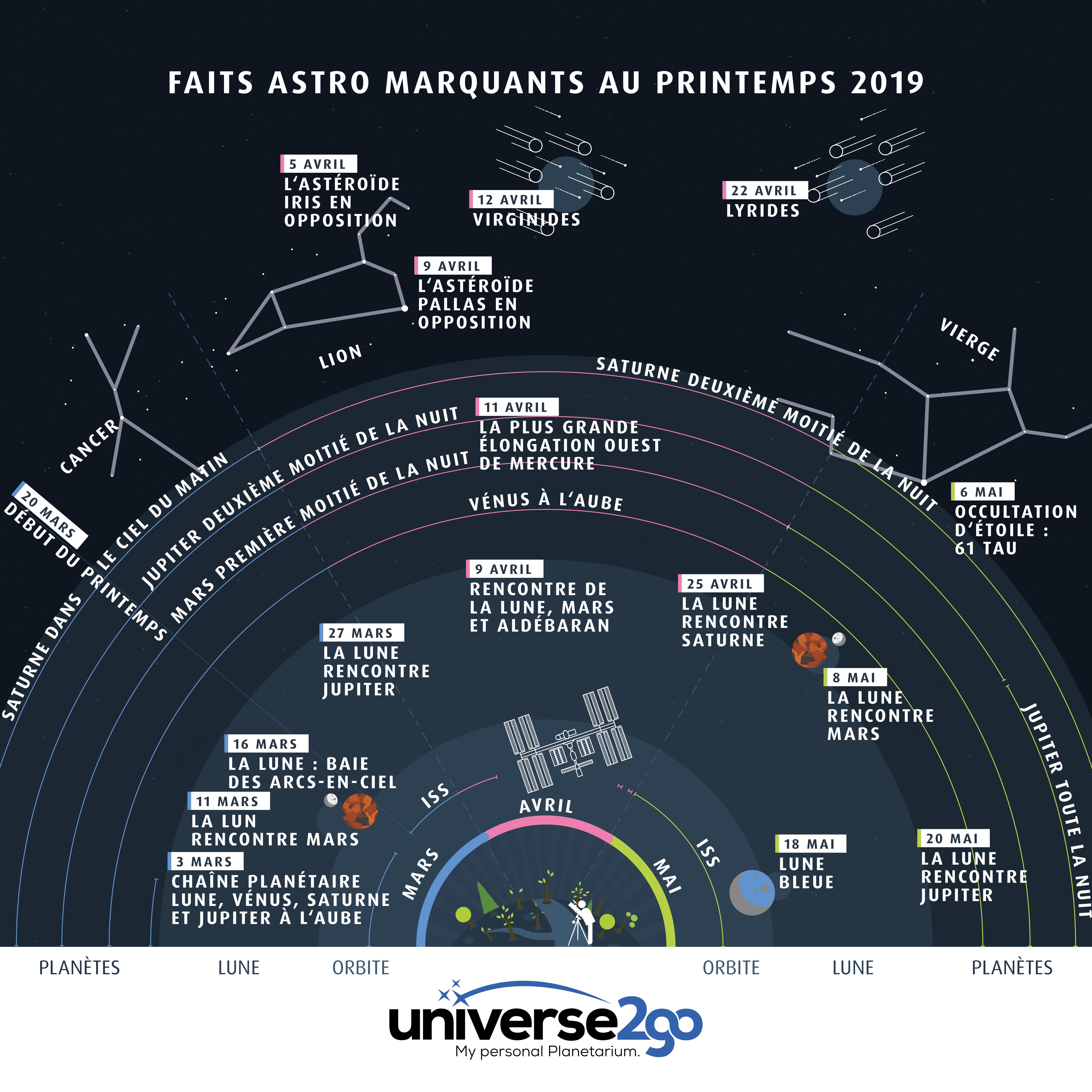 info-graphie-printemps-evenements-astronomiques-2019-tout-les-infos